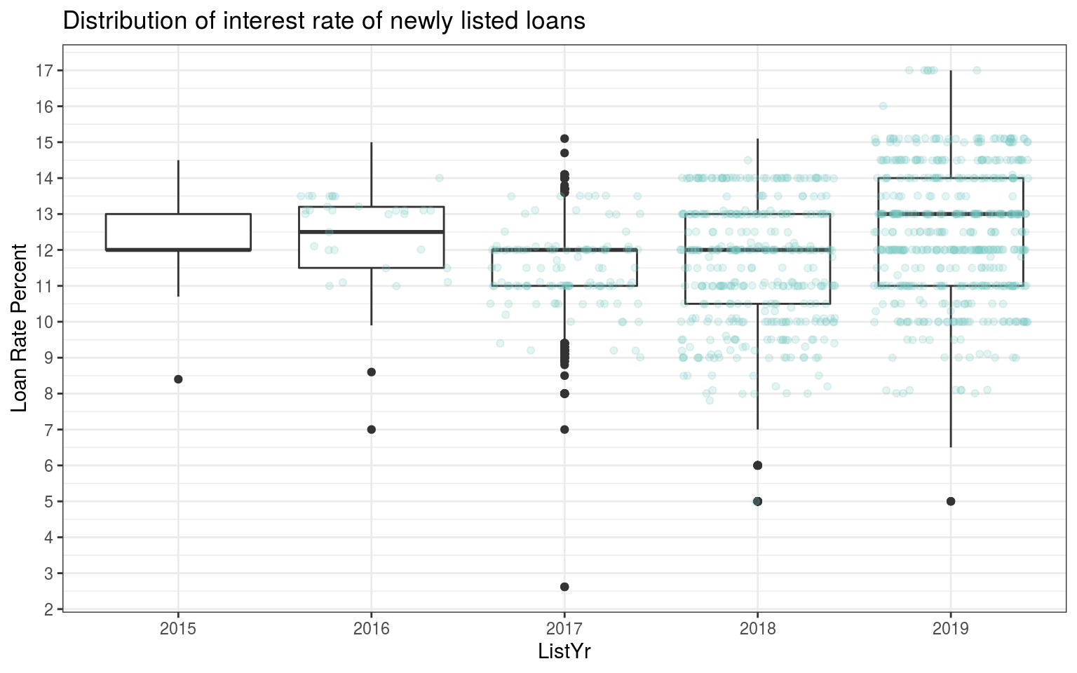 A look at Mintos com loan characteristics and default rates